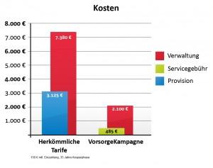 Kostenvergleich eines Provisionstarifes mit einen provisionsfreien Honorartarif