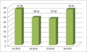 HDI TwoTrust Selekt Beteiligung am MultiSelekt Konzept 22.04.2016