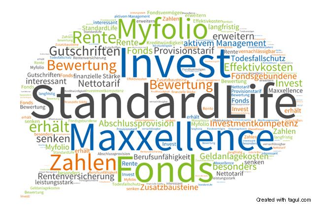 Test: Standard Life Maxxellence Invest