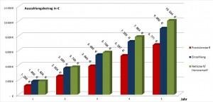 Vergleich-Auszahlungsbetrag-in-den-ersten-5-Jahren-Nettopolice-Nettotarif-vs.-Bruttopolice-Provisionstarif