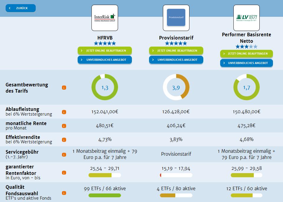 Vergleich Nettotarif Provisionstarif
